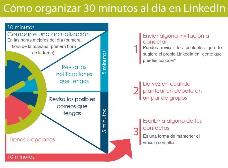 Consejos de LinkedIn #5: organizate