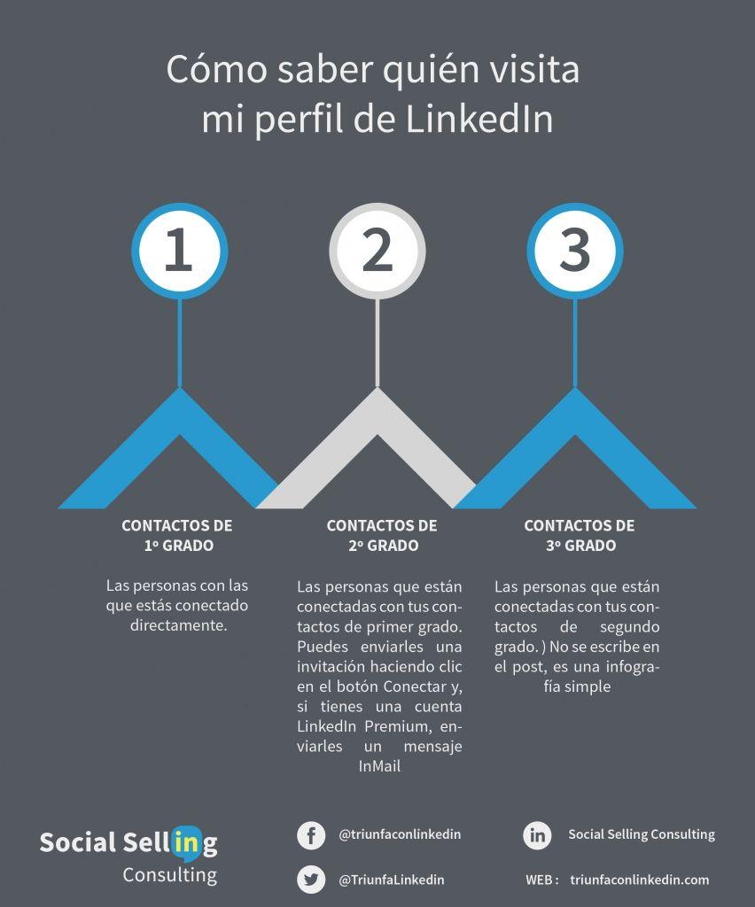 Cómo saber quién visita mi perfil de LinkedIn