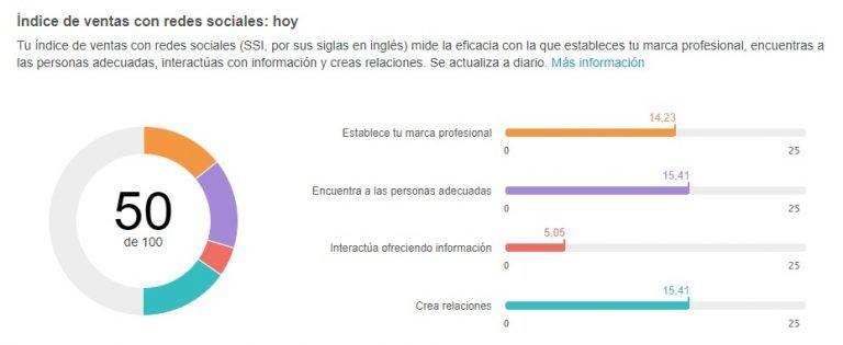 ejemplo LinkedIn SSI