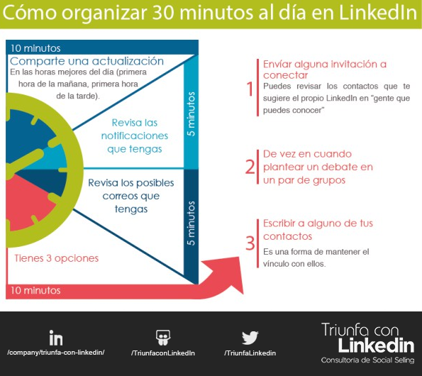 Cómo organizar tu tiempo en LinkedIn para alcanzar tu objetivo profesional