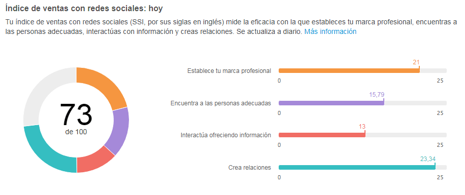 Linkedin Analytics: SSI