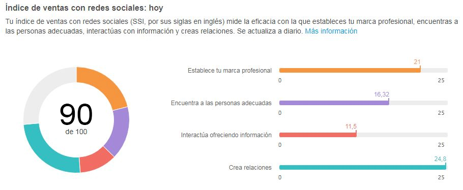 Social Selling Index ejemplo