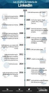 Infografía aniversario linkedin