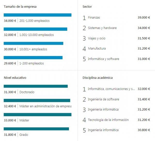 LinkedIn Salary -Información adicional