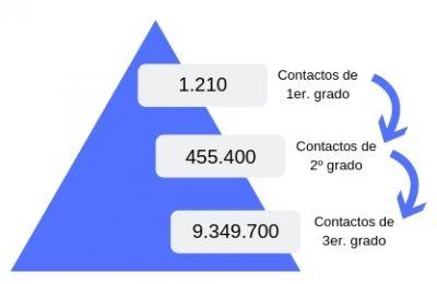 Red en LinkedIn - Ejemplo de pirámide de relación