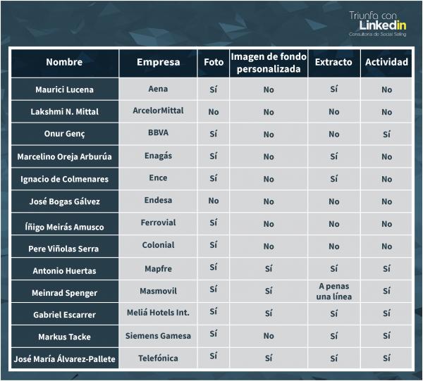 Tabla análisis perfiles LinkedIn CEOs del Ibex 35
