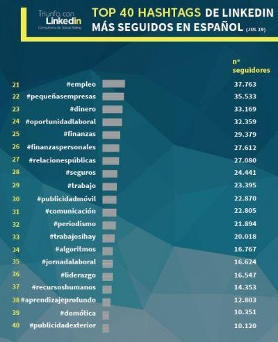 TOP hashtag LinkedIn en español: 21 a 40