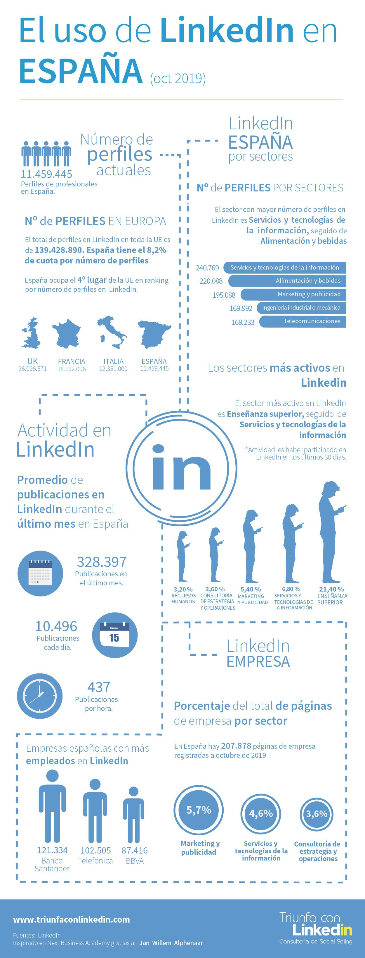 linkedin españa_ 2019