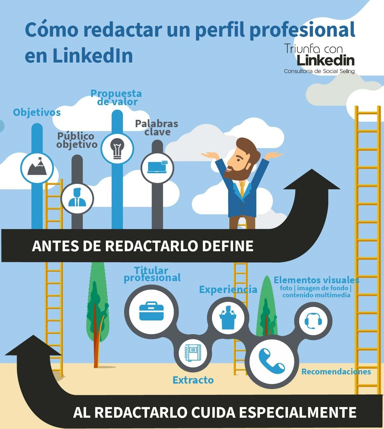 Cómo redactar un perfil profesional en LinkedIn - Infografía