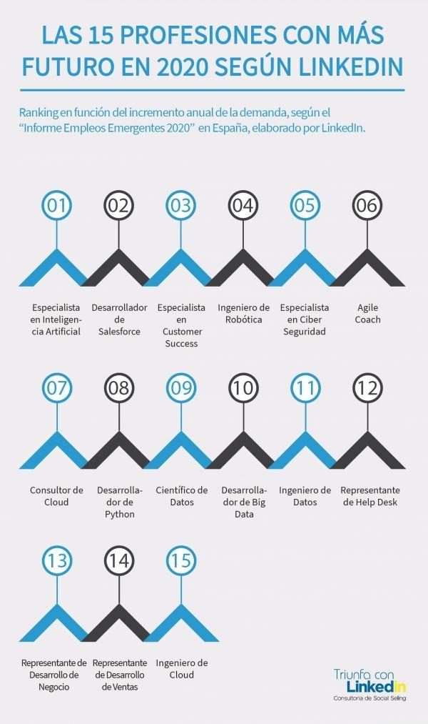 Las 15 profesiones con más futuro en 2020 según LinkedIn - Infografía