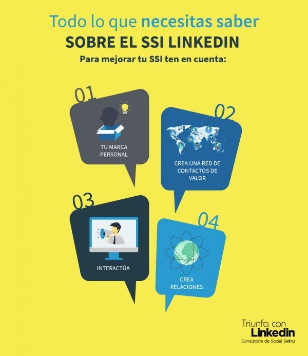 Todo lo que necesitas saber sobre el SSI LinkedIn - Infografía